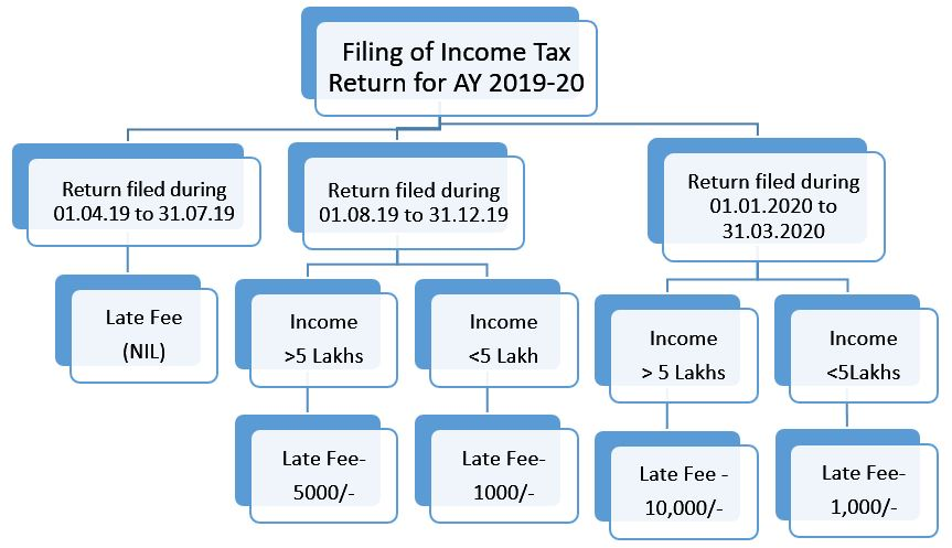Last date for filing ITR for FY 2018-19 and late fee
